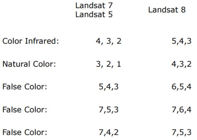 Landsat band combination
